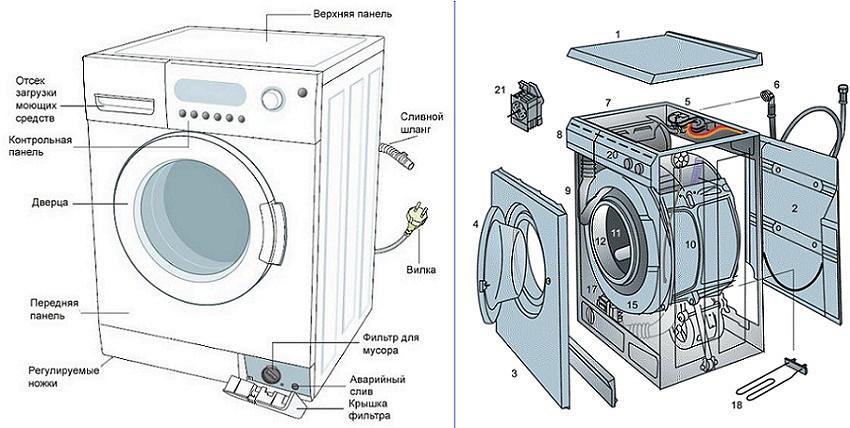 Поломки стиральной машины индезит ремонт своими руками