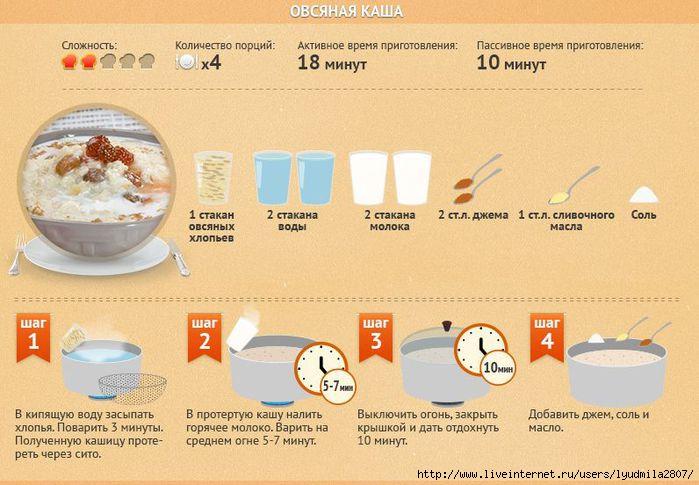 Овсянка на молоке рецепт на 1 порцию