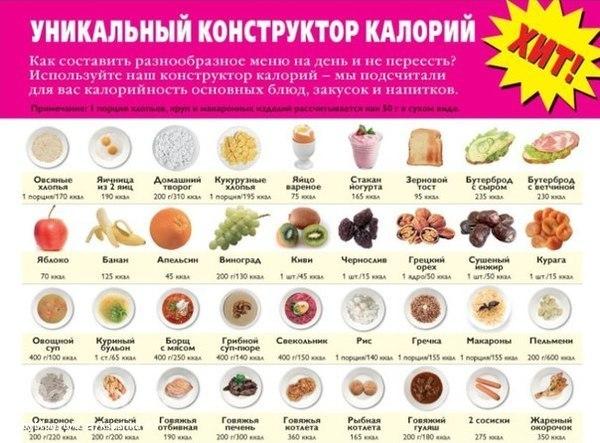 Продукты с калорийностью список и таблица