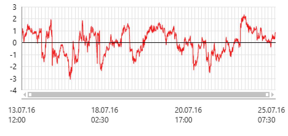 Статистический арбитраж форекс индикатор