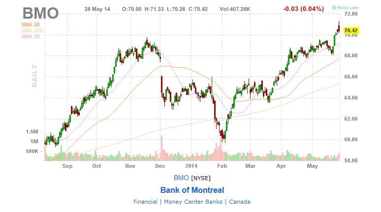 Bmo financial history number xl