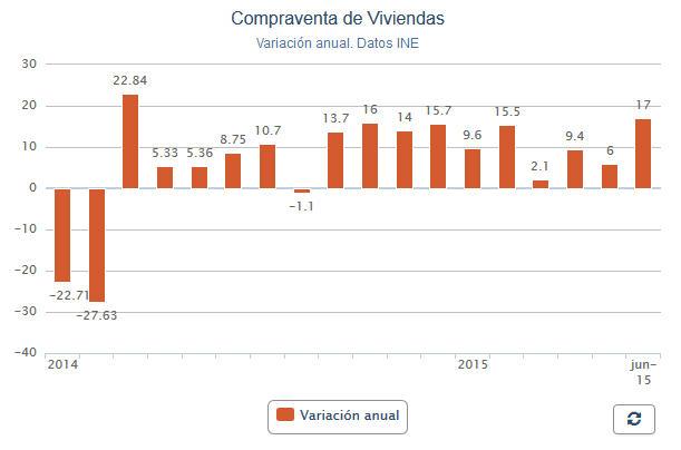 Обзор рынка недвижимости испании