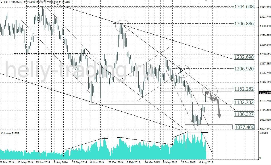 Прогноз рынка форекс золото