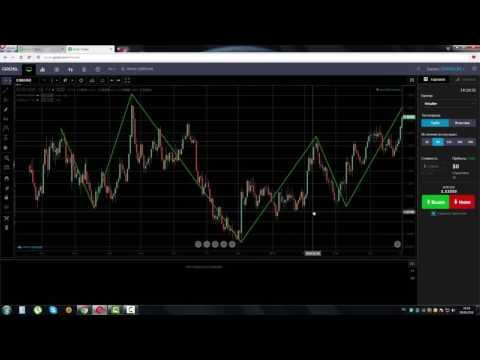 Индикатор CCI и стратегия торговли