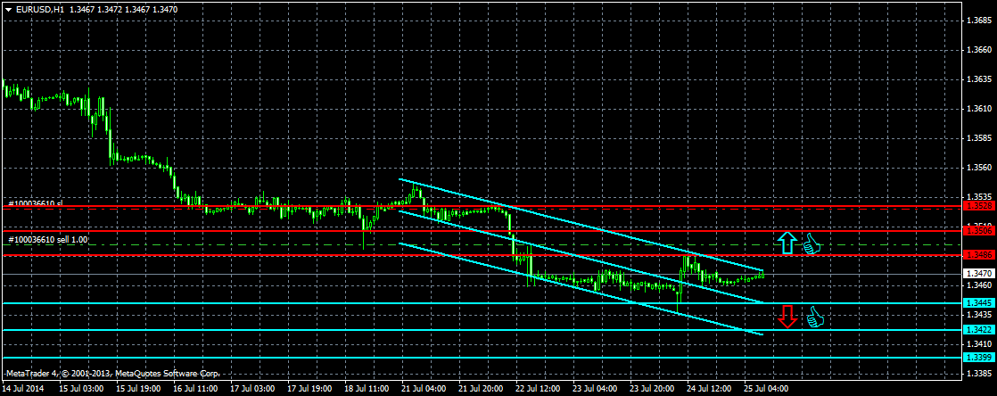 Прогноз евро доллар на форекс на сегодня