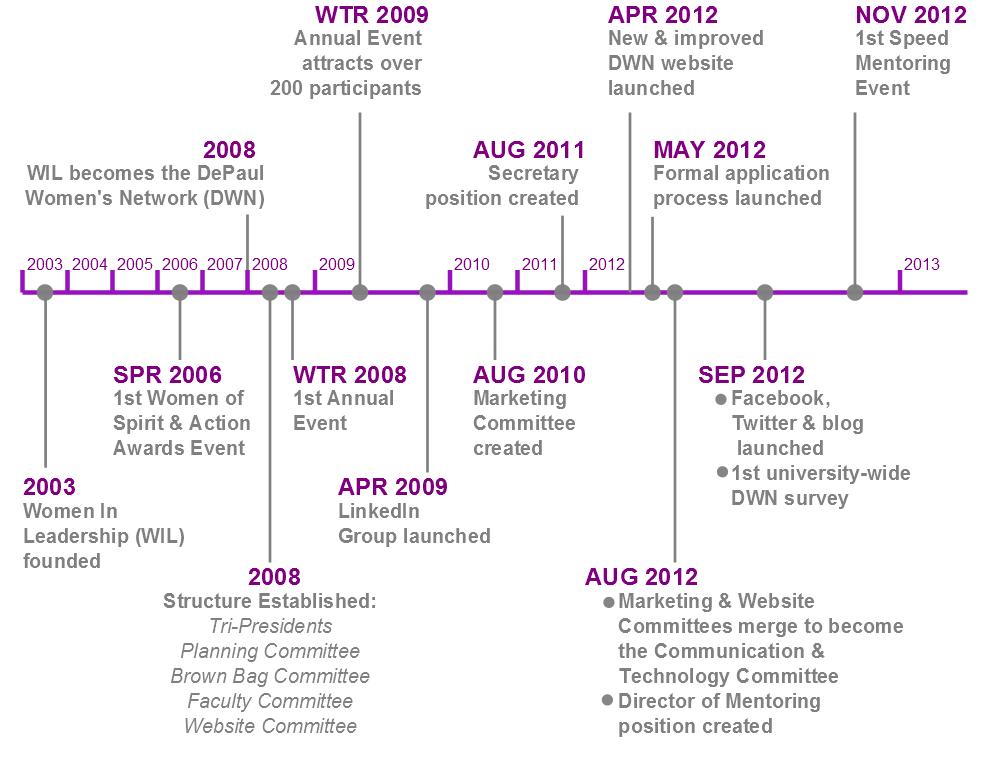 Cibc history timeline zones blog