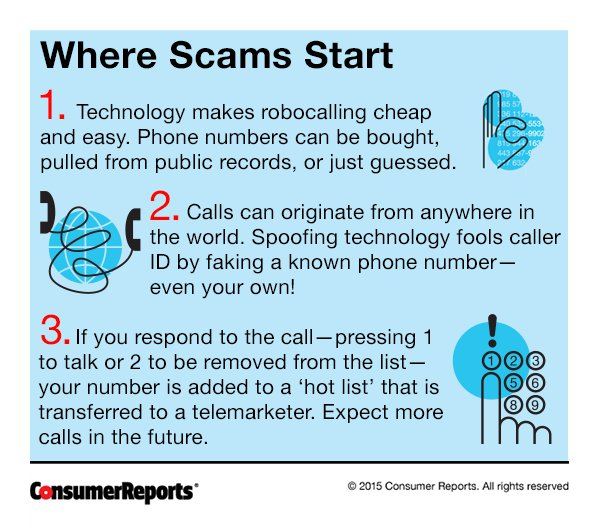 Consumer reports do not buy list