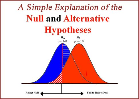 What is a null hypothesis in layman's terms? - Quora