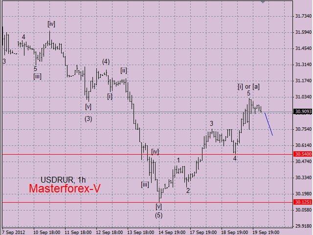 Курс рубля к доллару, прогноз курса доллара
