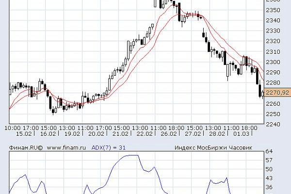 Индексы Мосбиржи иРТСкзакрытию торгов впятницу упали на0,39-0,98%