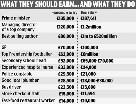 Do footballers get paid too much money essay