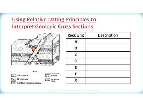 Relative age dating diagrams