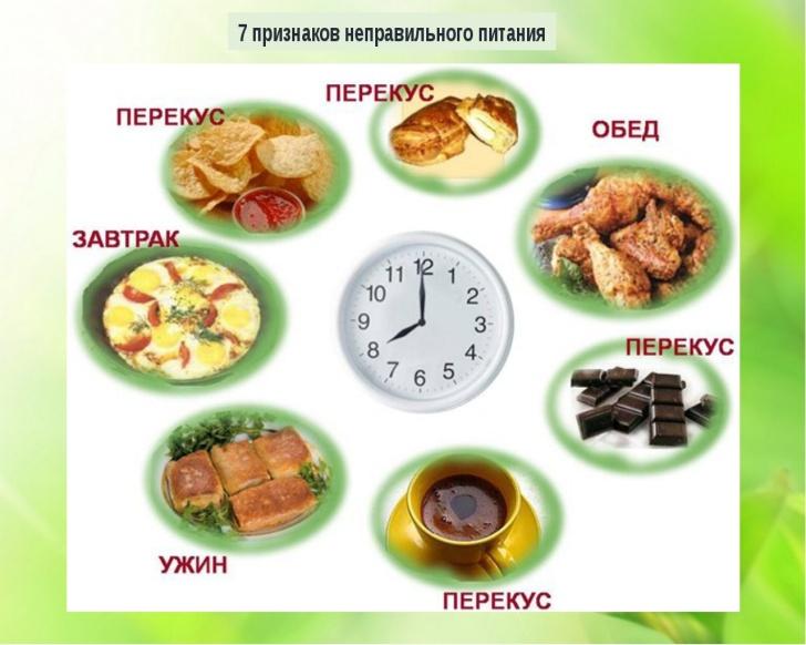 Правильно питание при диете онлайн