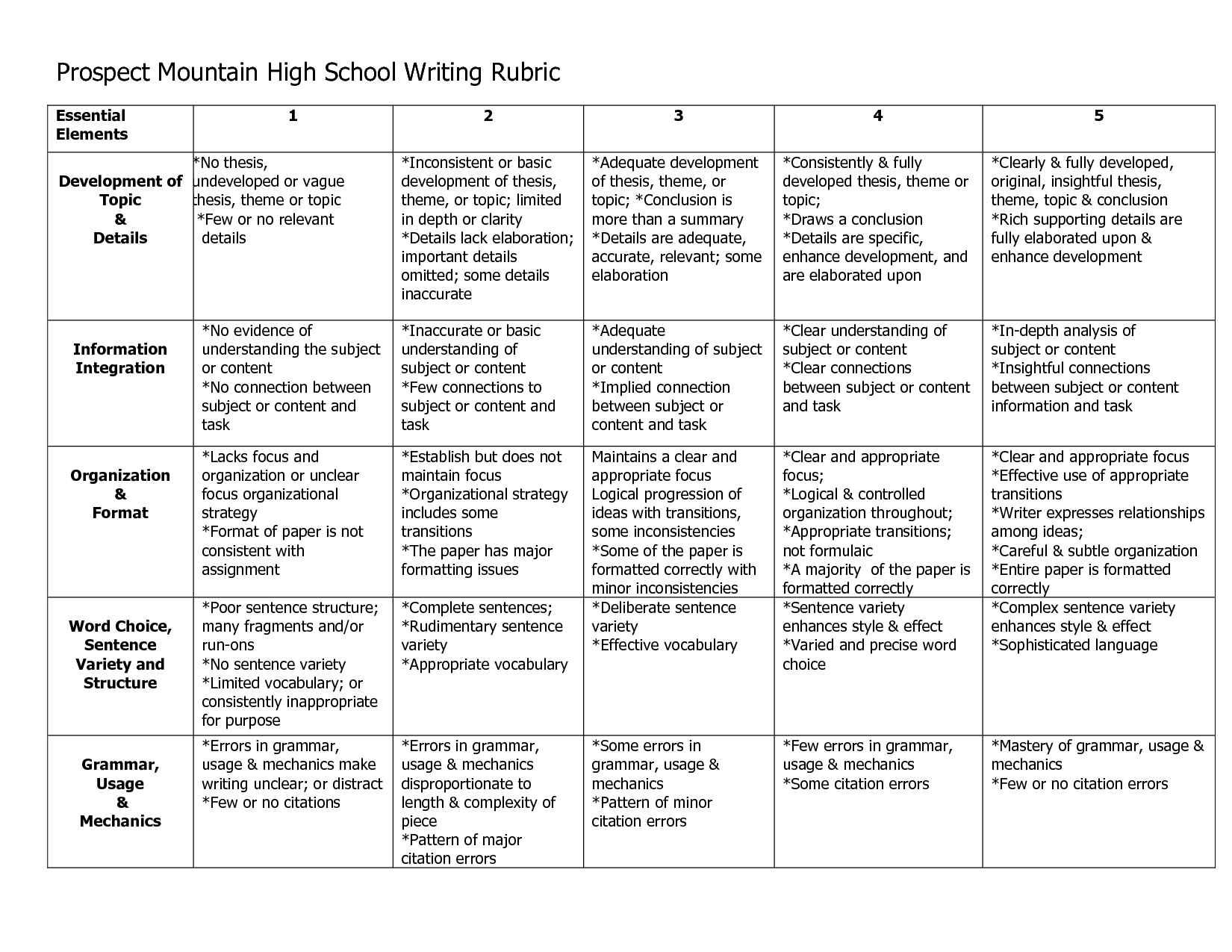 Essay Rubric High School  Oklmindsproutco Essay Rubric High School