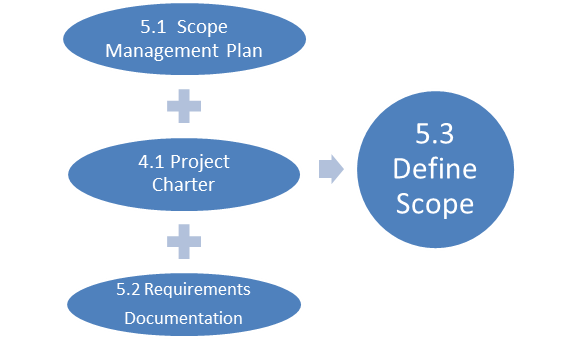 Project Management Simulation: Scope- Harvard