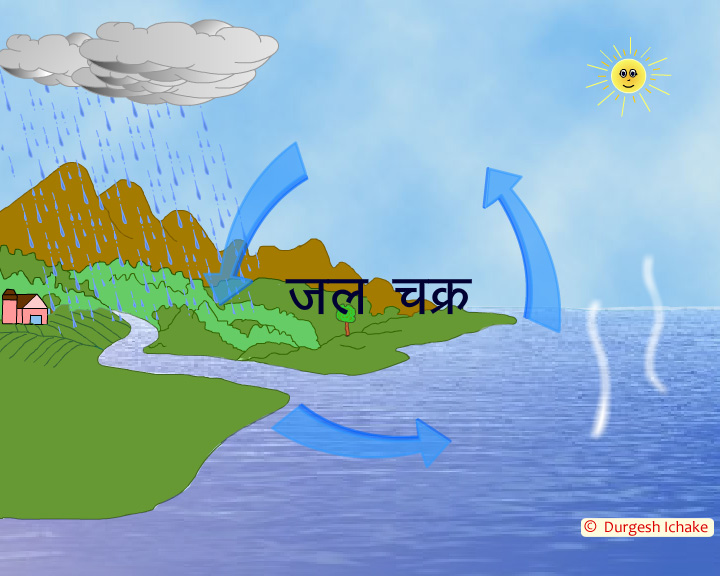 Short essay on water cycle in hindi the water cycle in hindi ccuart Gallery
