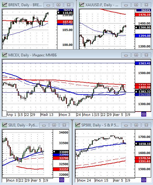 Технический анализ фондового рынка и рынка форекс