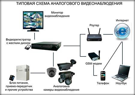 Как подключить видеорегистратор к сети 220 вольт