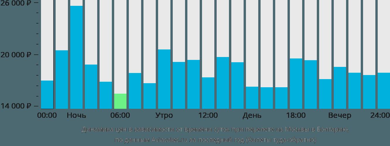 тяжеловооруженное авиабилеты в болгарию из москвы цены того как