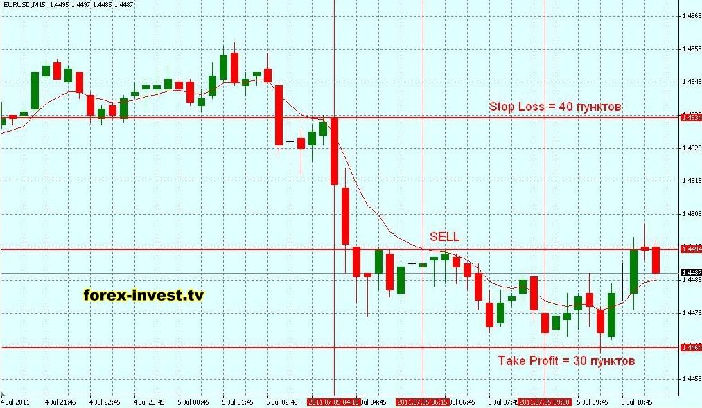 Работа на рынке форекс (forex) — торговля, обучение