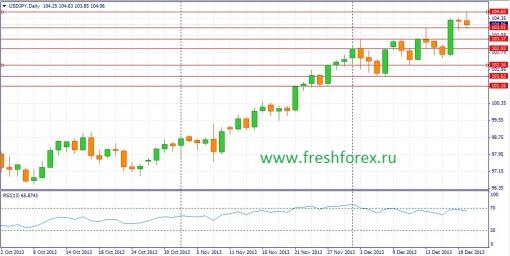 Валютный рынок форекс играть