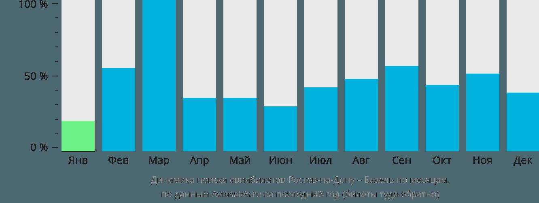 авиа билеты дешевые ростов москва