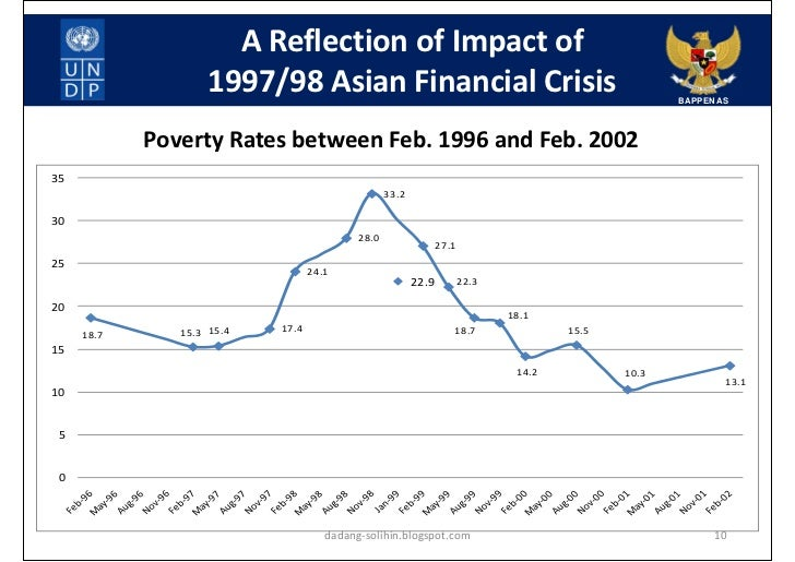 account of the asian financial crisis