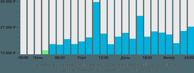 цена билета на самолет ростов барнаул