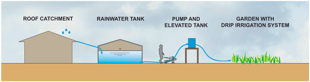 ˘ ˇ ˆ˙ - Rooftop Rainwater Harvesting Systems, Grey