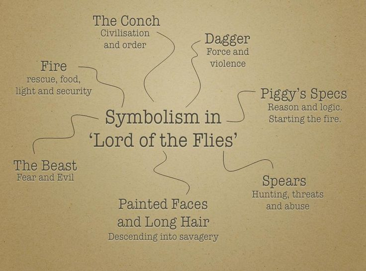 Lord of the Flies Symbolism Essays - ManyEssayscom