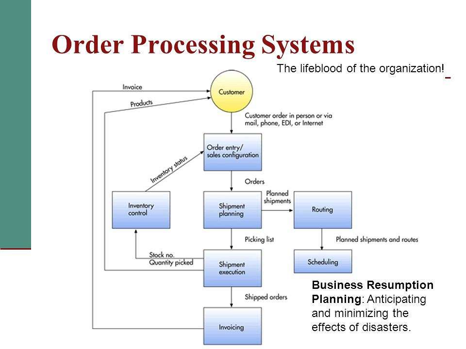 List of systems for thesis