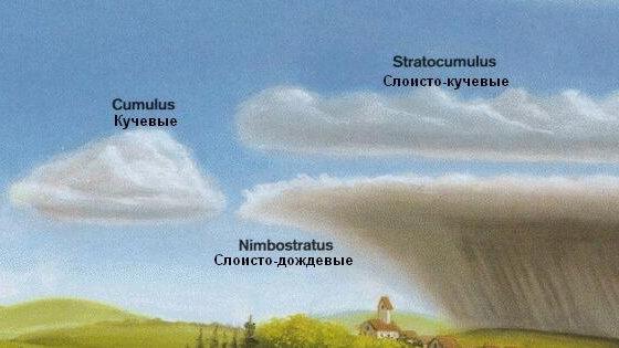 Атлас облаков