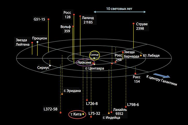 Рис. 13.1. Все звезды в пределах 12 световых лет от Земли. Солнце, проксима Центавра и тау Кита обведены кружками — желтым, фиолетовым и красным соответственно (Слегка измененная мною карта, взятая у Ричарда Пауэлла, atlasoftheuniverse.com.)