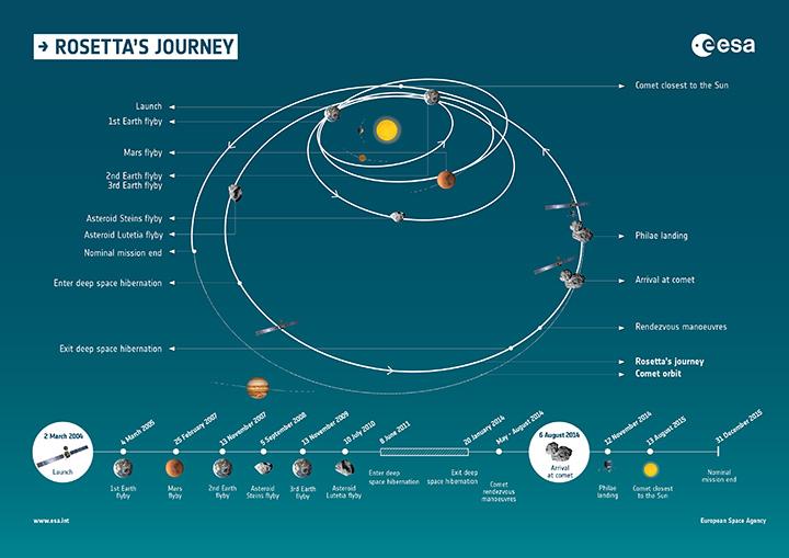 План путешествия аппарата с марта 2004 по декабрь 2015 года