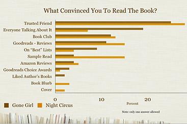 Кому верить с книжными рекомендациями?