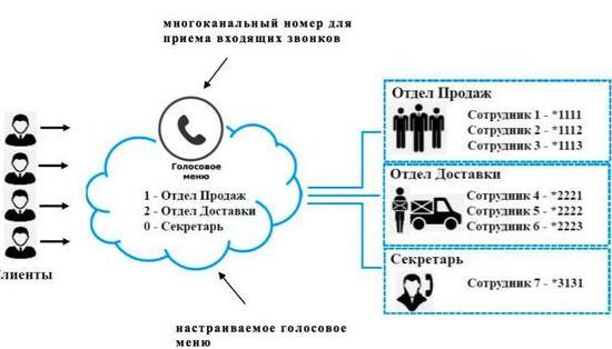 Виртуальные мобильные номера для атс