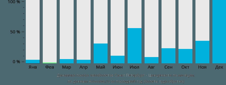 авиабилеты цены москва милан