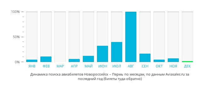 стоимость авиабилета до москвы из перми
