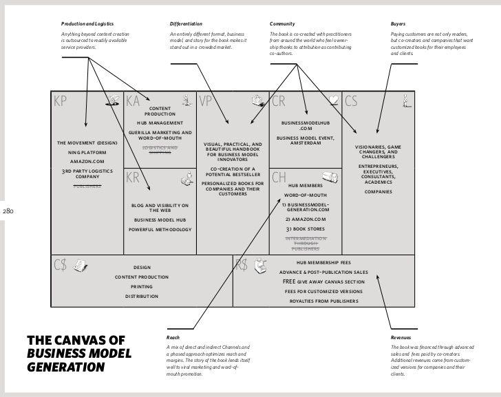 Pcfinancial business model generator value