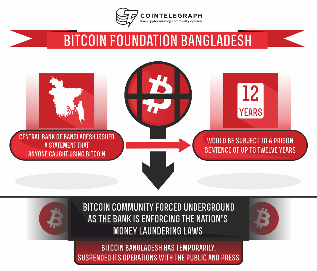 bitcoin foundation bangladesh