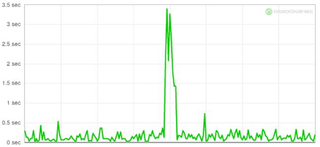 Investment monitoring ziggo