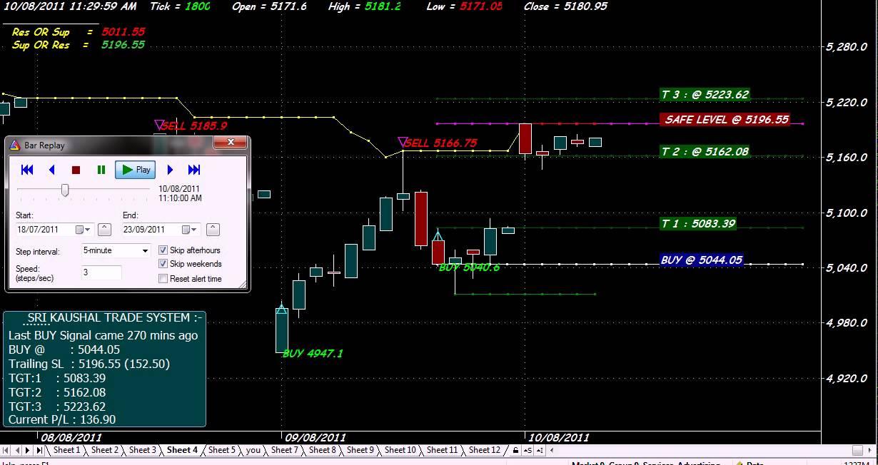 amibroker day trading system