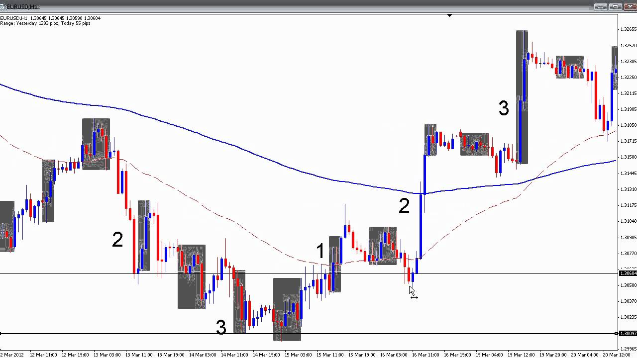 trend trading strategy youtube