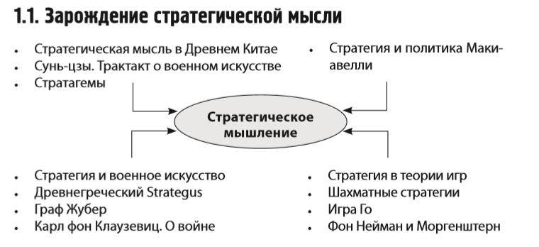 Стратегическое мышление в бизнесе политике и личной жизни