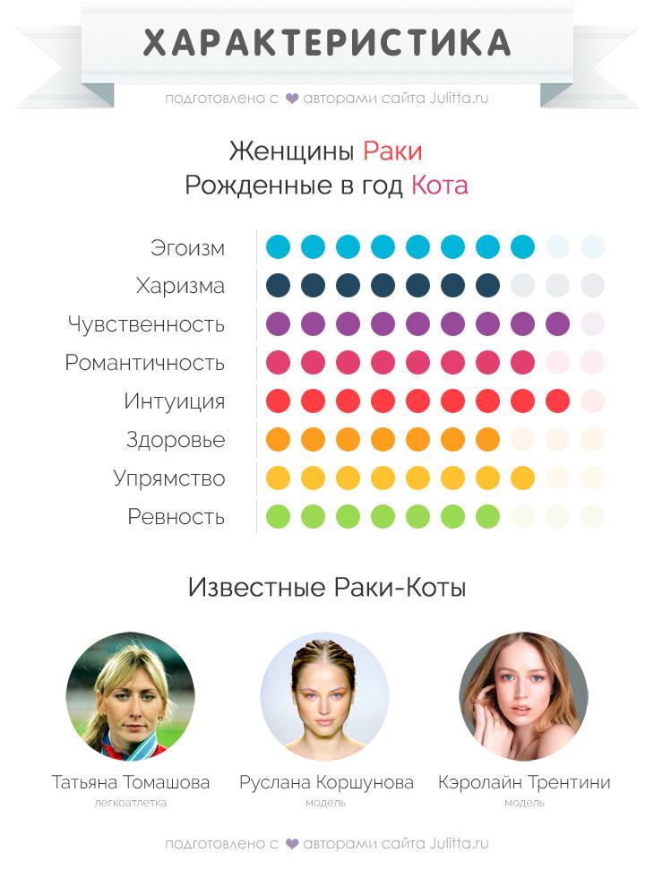 Рак женщине кто подходит по гороскопу