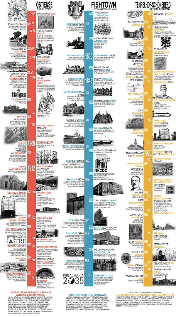 Rbc history timeline jobs york pa