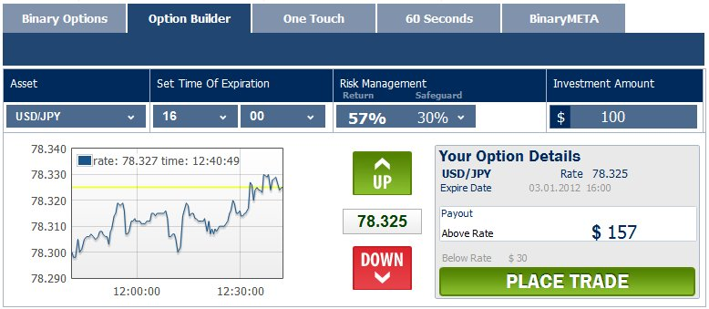 binary options brokers with option builder